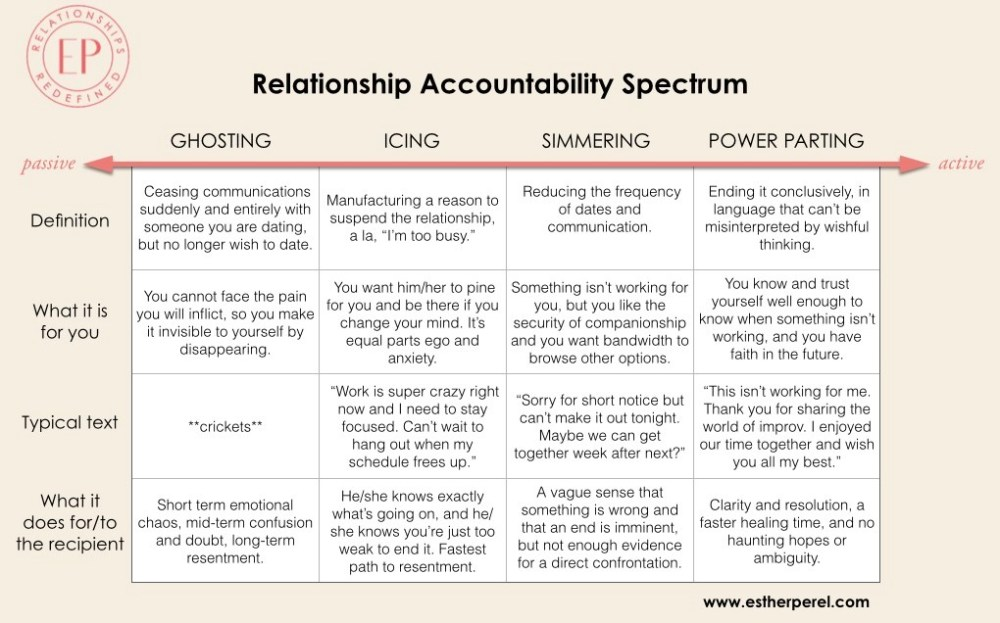 Relationship Acountability Spectrum
